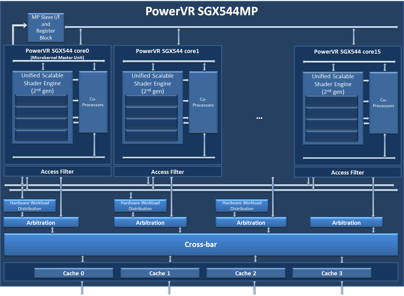 Licensing hpc state tx us datamart mainmenu - The Powervr Sgx544 Block Diagram Showing Its Advanced Architecture And High Performance Capabilities