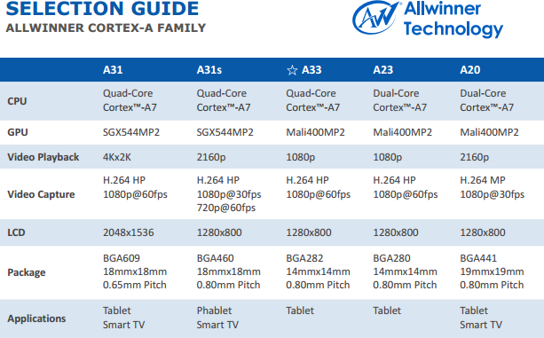 Launching the mass production of $4 Allwinner A33-based tablets for