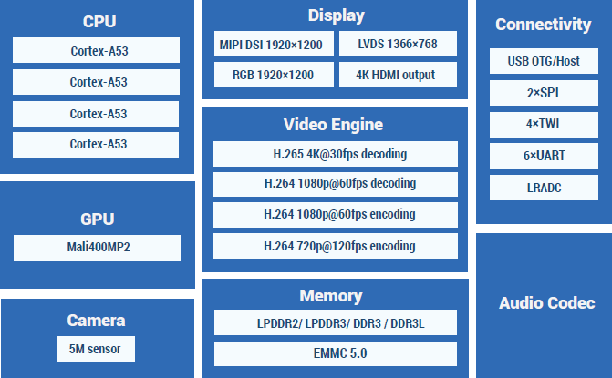 $5 A64 SoC: an Android 5 0 Lollipop based H1 2015 solution for the